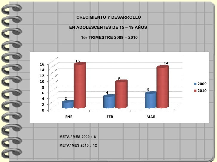 CRECIMIENTO Y DESARROLLO  EN ADOLESCENTES DE 15 – 19 AÑOS  1er TRIMESTRE 2009 – 2010 META / MES 2009 :  8 META/ MES 2010 :...