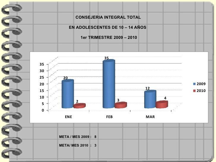 CONSEJERIA INTEGRAL TOTAL  EN ADOLESCENTES DE 10 – 14 AÑOS  1er TRIMESTRE 2009 – 2010 META / MES 2009 :  8  META/ MES 2010...