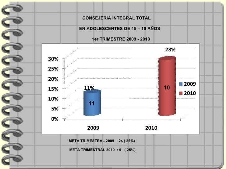 CONSEJERIA INTEGRAL TOTAL  EN ADOLESCENTES DE 15 – 19 AÑOS  1er TRIMESTRE 2009 - 2010 META TRIMESTRAL 2009  : 24 ( 25%)  M...