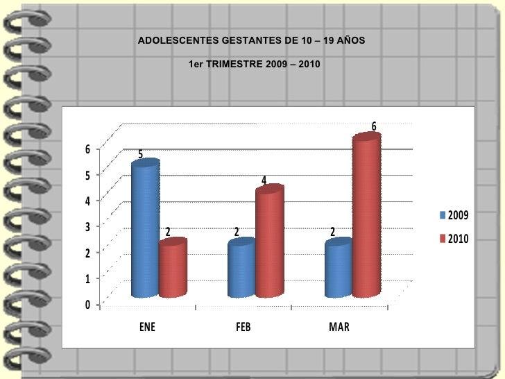 ADOLESCENTES GESTANTES DE 10 – 19 AÑOS  1er TRIMESTRE 2009 – 2010