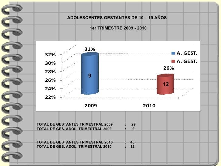 ADOLESCENTES GESTANTES DE 10 – 19 AÑOS  1er TRIMESTRE 2009 - 2010 TOTAL DE GESTANTES TRIMESTRAL 2009 :  29 TOTAL DE GES. A...