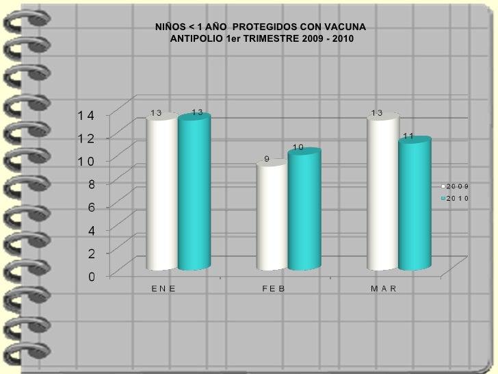 NIÑOS < 1 AÑO  PROTEGIDOS CON VACUNA ANTIPOLIO 1er TRIMESTRE 2009 - 2010
