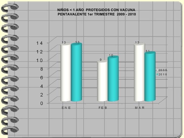 NIÑOS < 1 AÑO  PROTEGIDOS CON VACUNA PENTAVALENTE 1er TRIMESTRE  2009 - 2010