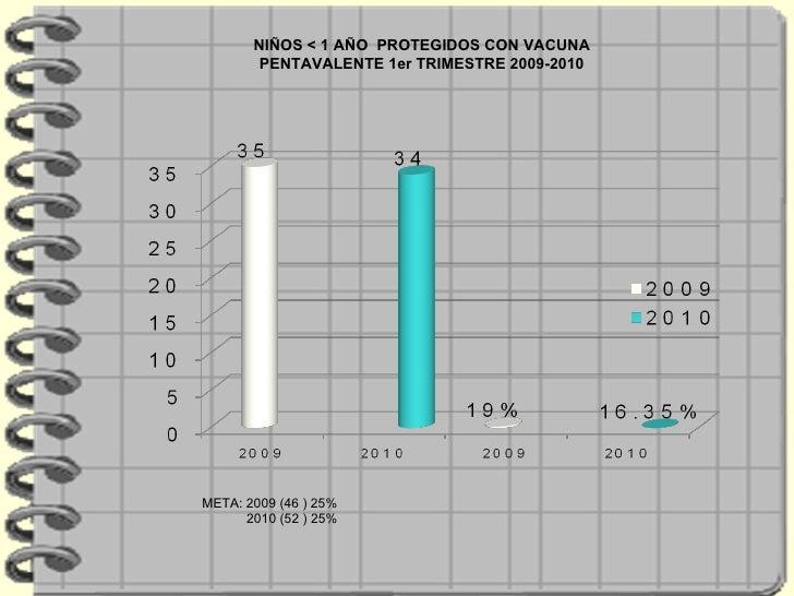 NIÑOS < 1 AÑO  PROTEGIDOS CON VACUNA PENTAVALENTE 1er TRIMESTRE 2009-2010 META: 2009 (46 ) 25% 2010 (52 ) 25%