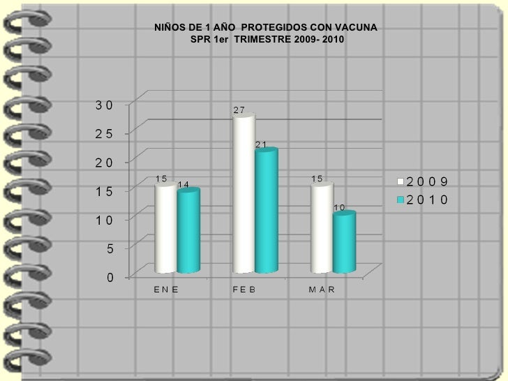NIÑOS DE 1 AÑO  PROTEGIDOS CON VACUNA SPR 1er  TRIMESTRE 2009- 2010