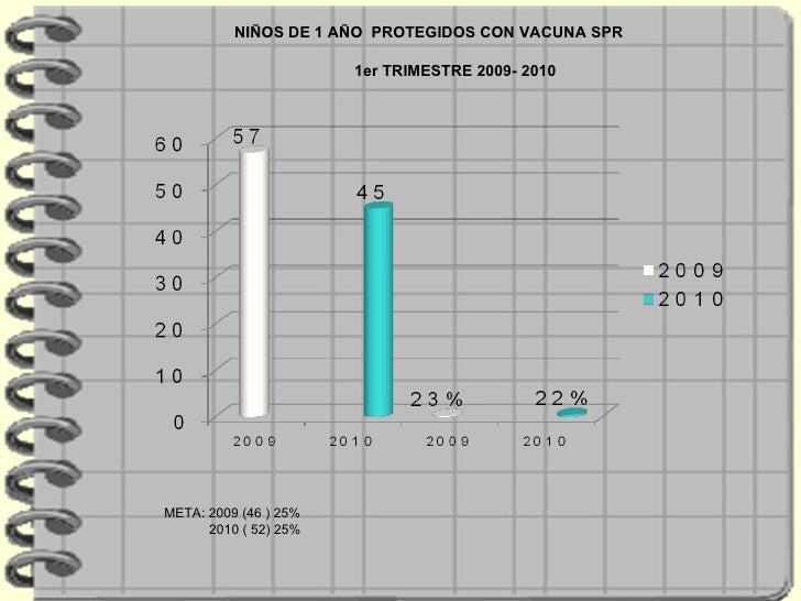 NIÑOS DE 1 AÑO  PROTEGIDOS CON VACUNA SPR 1er TRIMESTRE 2009- 2010 META: 2009 (46 ) 25% 2010 ( 52) 25%