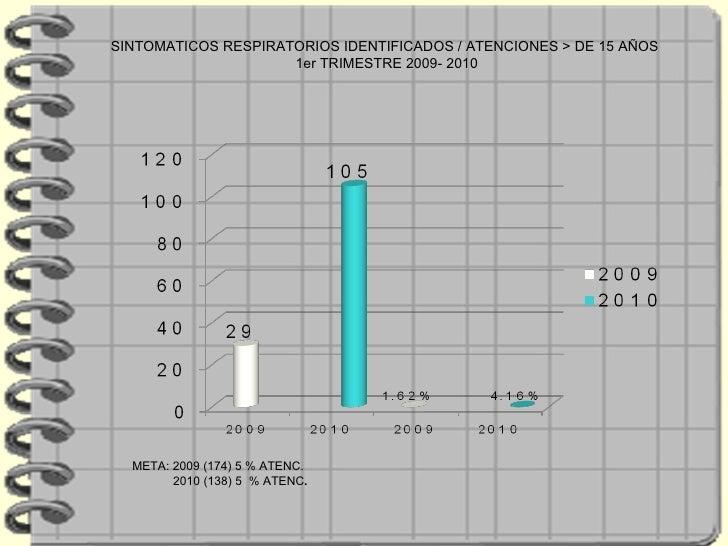 META: 2009 (174) 5 % ATENC. 2010 (138) 5  % ATENC . SINTOMATICOS RESPIRATORIOS IDENTIFICADOS / ATENCIONES > DE 15 AÑOS  1e...