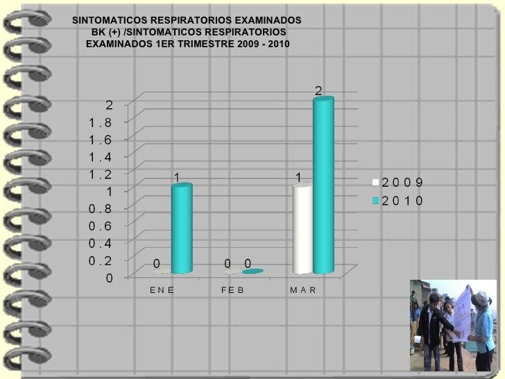 SINTOMATICOS RESPIRATORIOS EXAMINADOS BK (+) /SINTOMATICOS RESPIRATORIOS EXAMINADOS 1ER TRIMESTRE 2009 - 2010