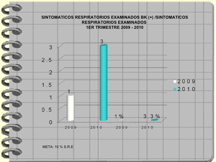 SINTOMATICOS RESPIRATORIOS EXAMINADOS BK (+) /SINTOMATICOS RESPIRATORIOS EXAMINADOS  1ER TRIMESTRE 2009 - 2010 META: 10 % ...
