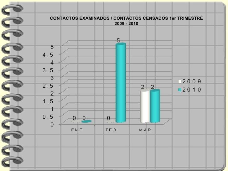 CONTACTOS EXAMINADOS / CONTACTOS CENSADOS 1er TRIMESTRE 2009 - 2010