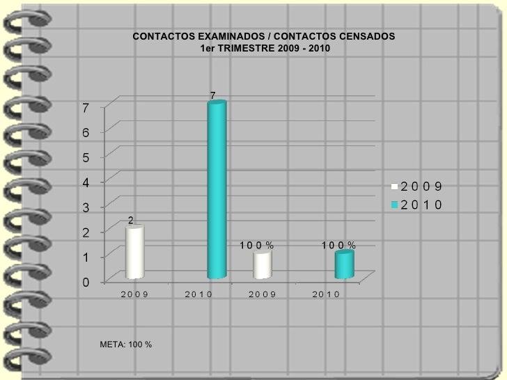 CONTACTOS EXAMINADOS / CONTACTOS CENSADOS  1er TRIMESTRE 2009 - 2010 META: 100 %