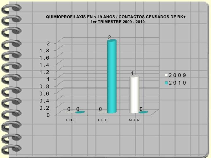 QUIMIOPROFILAXIS EN < 19 AÑOS / CONTACTOS CENSADOS DE BK+  1er TRIMESTRE 2009 - 2010
