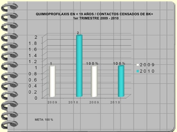 META: 100 %  QUIMIOPROFILAXIS EN < 19 AÑOS / CONTACTOS CENSADOS DE BK+  1er TRIMESTRE 2009 - 2010