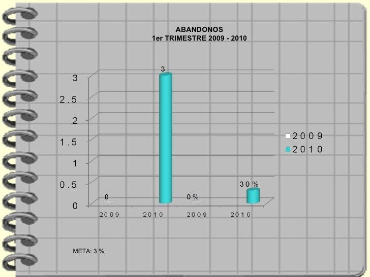 META: 3 %  ABANDONOS 1er TRIMESTRE 2009 - 2010