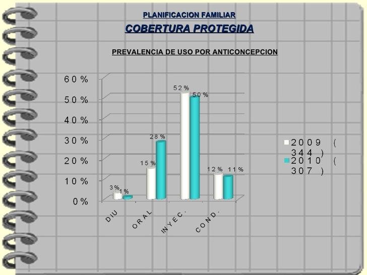 PREVALENCIA DE USO POR ANTICONCEPCION PLANIFICACION FAMILIAR COBERTURA PROTEGIDA