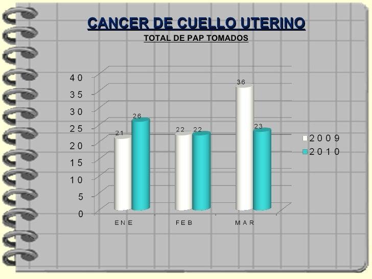 CANCER DE CUELLO UTERINO TOTAL DE PAP TOMADOS