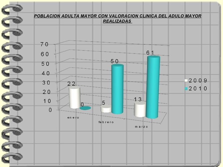 POBLACION ADULTA MAYOR CON VALORACION CLINICA DEL ADULO MAYOR REALIZADAS