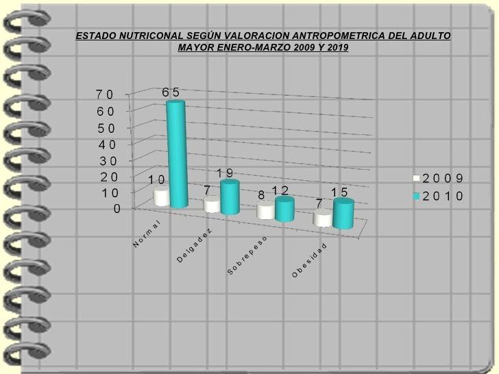 ESTADO NUTRICONAL SEGÚN VALORACION ANTROPOMETRICA DEL ADULTO MAYOR ENERO-MARZO 2009 Y 2019