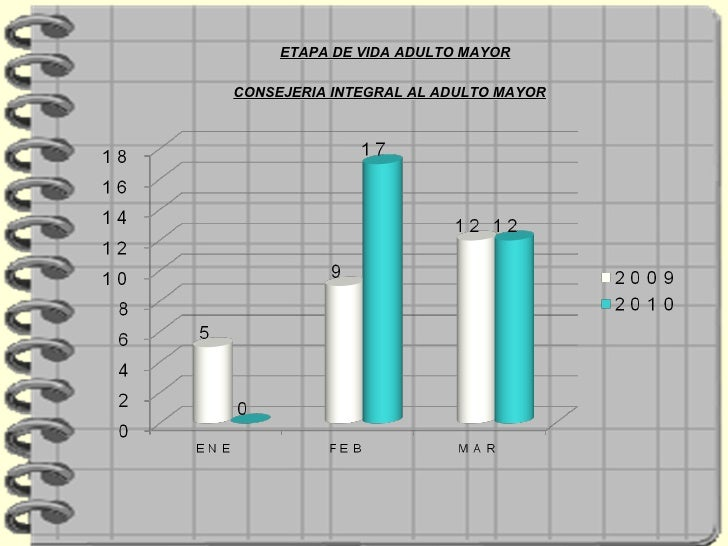 ETAPA DE VIDA ADULTO MAYOR CONSEJERIA INTEGRAL AL ADULTO MAYOR