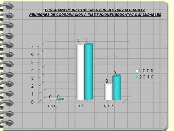 PROGRAMA DE INSTITUCIONES EDUCATIVAS SALUDABLES REUNIONES DE COORDINACION A INSTITUCIONES EDUCATIVAS SALUDABLES