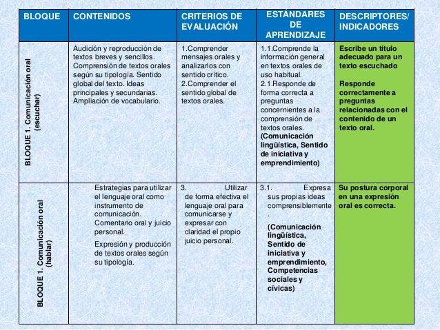 BLOQUE CONTENIDOS CRITERIOS DE EVALUACIÓN ESTÁNDARES DE APRENDIZAJE DESCRIPTORES/ INDICADORESBLOQUE1.Comunicaciónoral (esc...
