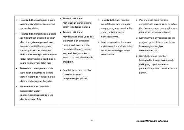 Evaluasi Diri Sekolah Eds Sdn Merak 1 Kec Sukamulya