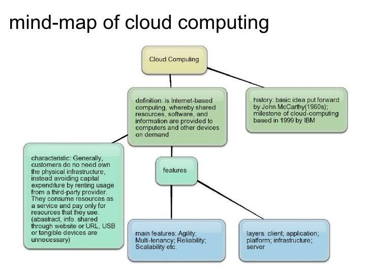 mind-map of cloudcomputing