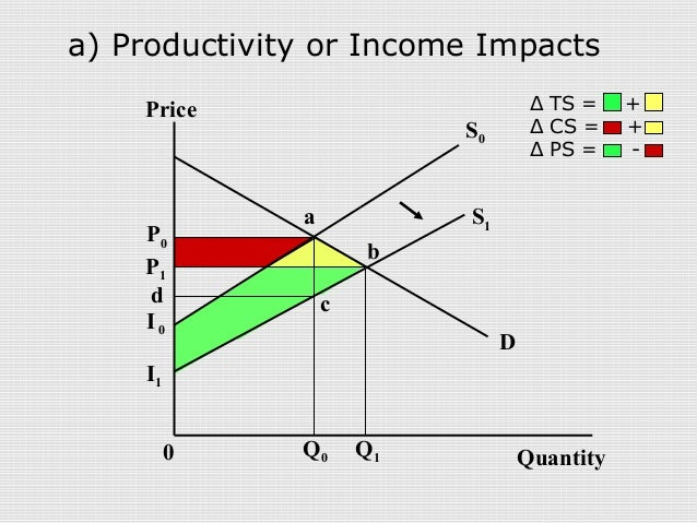 a study of the effects of the difference in income ratio in the productivity growth 1 the initial level of income per capita is not only a robust and significant variable for growth (in terms of conditional or beta and productivity in this sub-section we study the effect of different debt-to-gdp ratio thresholds on growth we followed table's 5 setting in terms of initial conditions of the regressors in addition to.