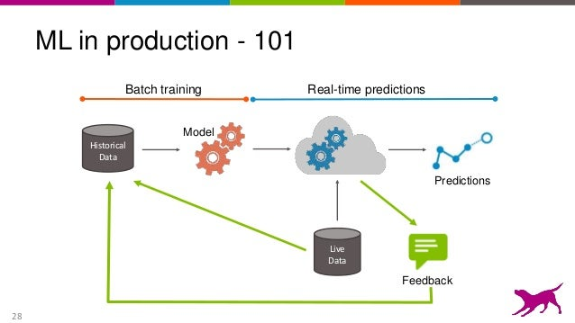 machine learning for beginners