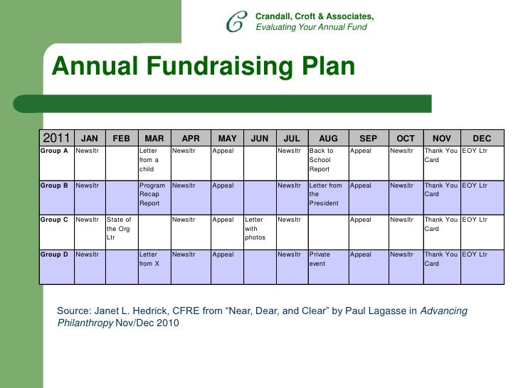 Evaluating your annual fundraising for Fund development plan template