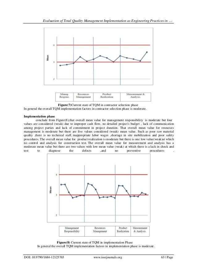 Evaluation of total quality management tqm