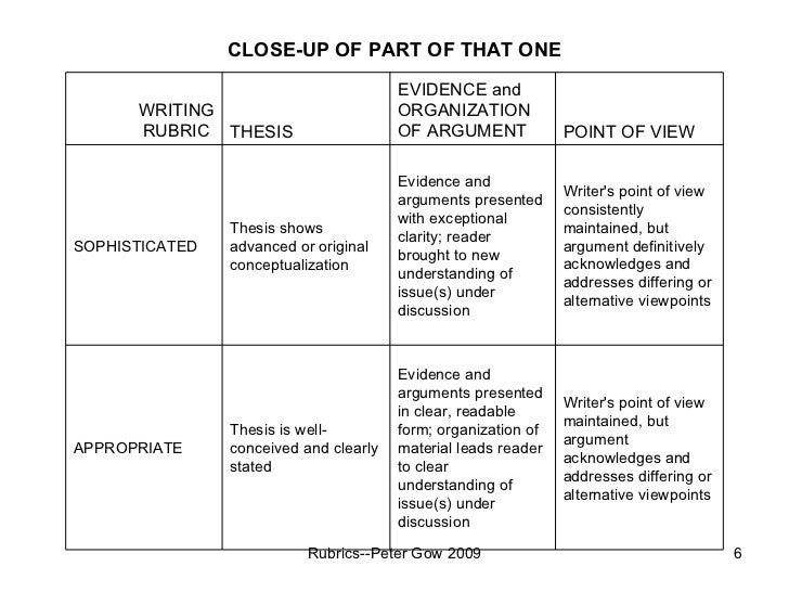 rubric for argumentative essay This persuasive essay rubric uses standards based grading (1-4) to assess the student writers in the following categories -introduction -reasons -transitions.