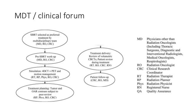 Evaluation and imaging for lung SBRT Slide 3