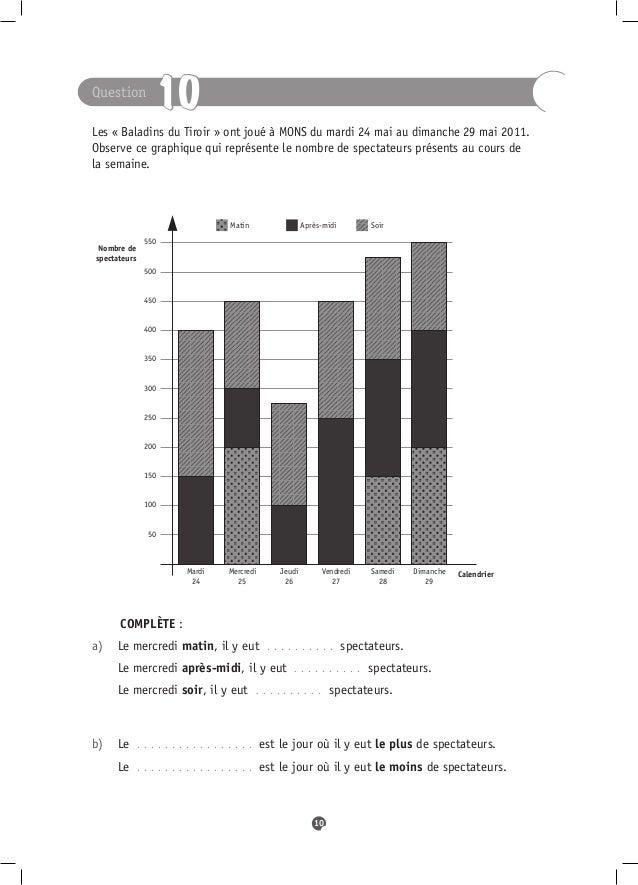 Question                   10Les « Baladins du Tiroir » ont joué à MONS du mardi 24 mai au dimanche 29mai2011.Observe ce...