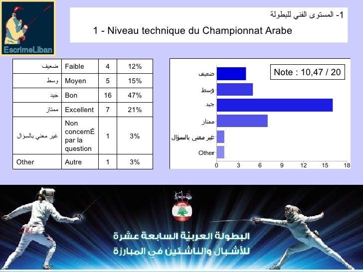 Note : 10,47 / 20 1 - Niveau technique du Championnat Arabe  1-  المستوى الفني للبطولة 3% 1 Autre Other 3% 1 Non concerné ...