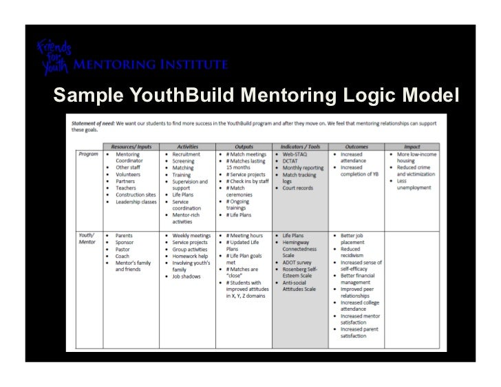 Mentoring Program Evaluation & Goals