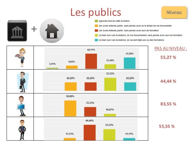 Les publics Niveau + PAS AU NIVEAU : 55,27 % 44,44 % 83,55 % 55,55 %
