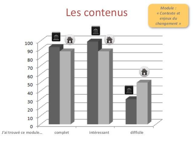 Les contenus Module : « Contexte et enjeux du changement » Difficile ? À modérer : + = « difficile » pour 31,15 % seulemen...