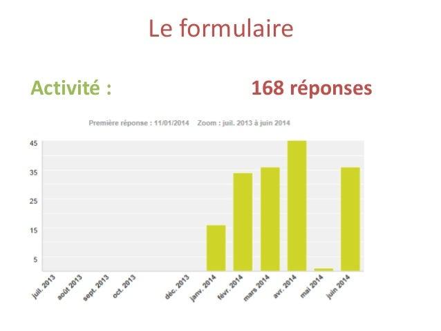 Le formulaire Activité : 168 réponses