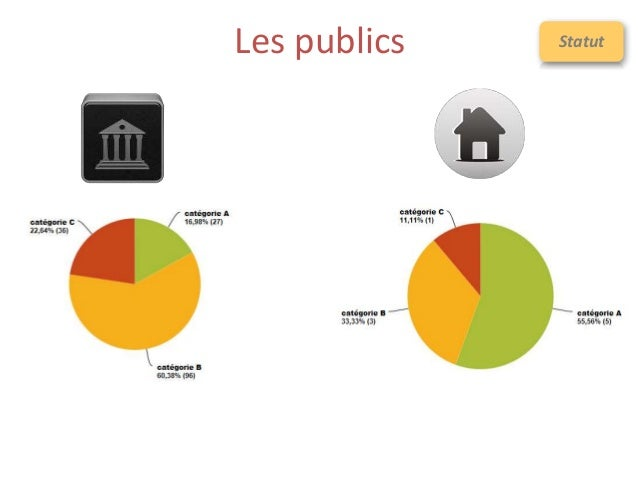 Les publics Statut