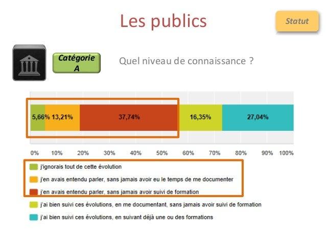 Les publics Quel niveau de connaissance ?Catégorie A Statut