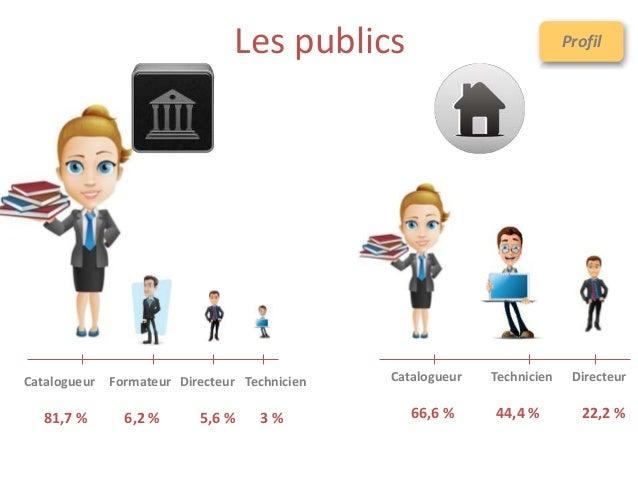 Les publics Catalogueur Technicien Directeur 66,6 % 44,4 % 22,2 % Catalogueur 81,7 % Technicien 5,6 % Directeur 3 % Format...