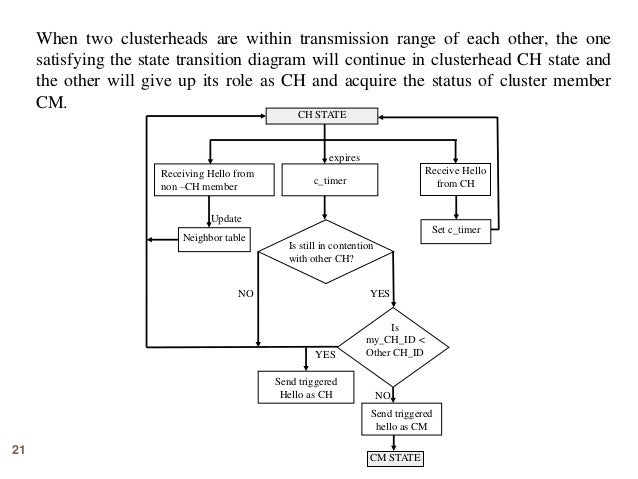 21 When two clusterheads are within transmission range of each other, the one satisfying the state transition diagram will...