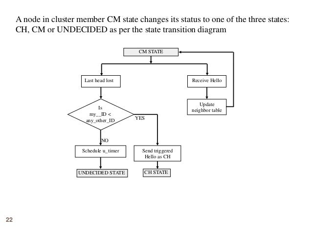 22 A node in cluster member CM state changes its status to one of the three states: CH, CM or UNDECIDED as per the state t...