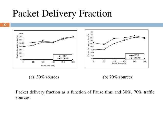 Packet Delivery Fraction 0 10 20 30 40 50 60 70 80 0 60 120 180 240 300 Pause time (sec) Packetdeliveryfraction(%) DSR CBR...