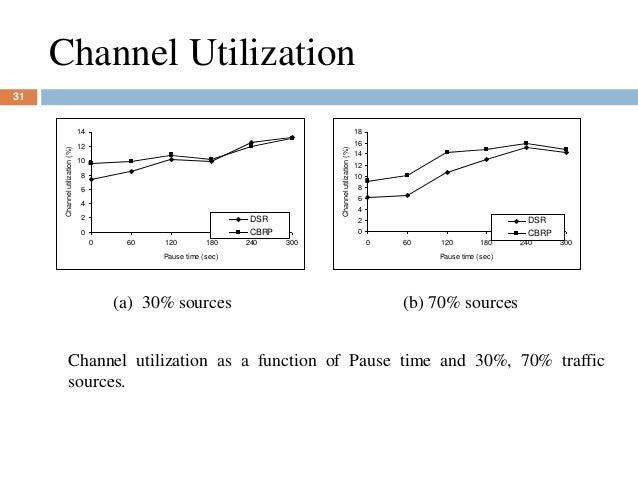 Channel Utilization 0 2 4 6 8 10 12 14 0 60 120 180 240 300 Pause time (sec) Channelutilization(%) DSR CBRP 0 2 4 6 8 10 1...