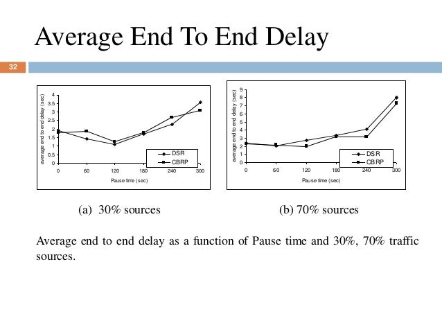 Average End To End Delay 0 0.5 1 1.5 2 2.5 3 3.5 4 0 60 120 180 240 300 Pause time (sec) averageendtoenddelay(sec) DSR CBR...