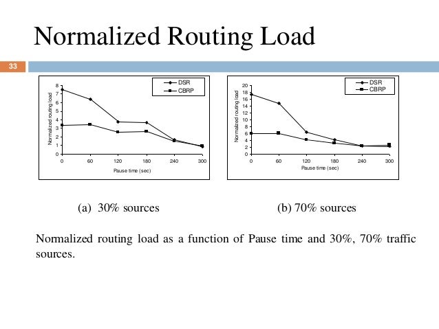 Normalized Routing Load 0 1 2 3 4 5 6 7 8 0 60 120 180 240 300 Pause time (sec) Normalizedroutingload DSR CBRP 0 2 4 6 8 1...