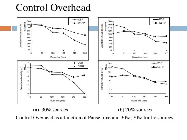 Control Overhead 0 10 20 30 40 50 60 70 80 90 0 60 120 180 240 300 Thousands Pause time (sec) Controloverhead(packets) DSR...