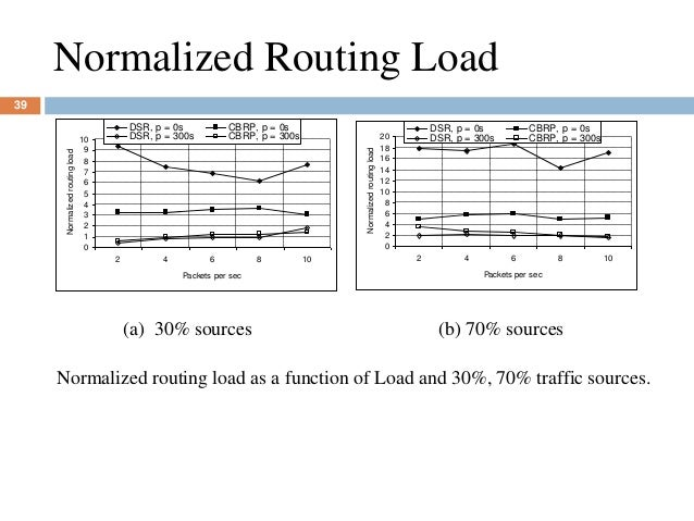 Normalized Routing Load 0 1 2 3 4 5 6 7 8 9 10 2 4 6 8 10 Packets per sec Normalizedroutingload DSR, p = 0s CBRP, p = 0s D...